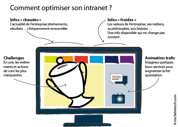 Comment optimiser son intranet